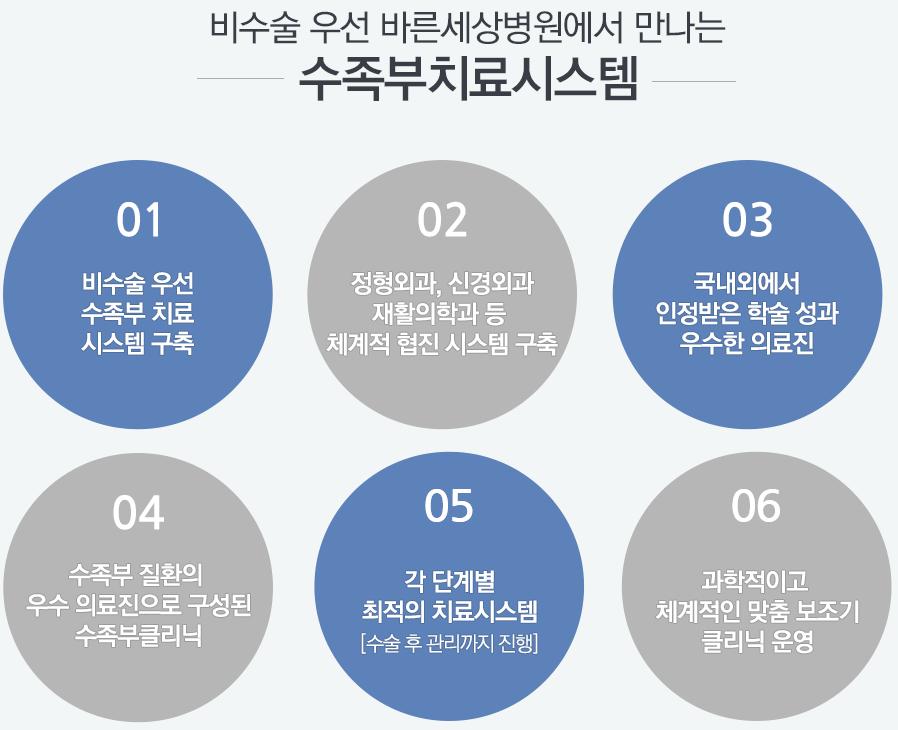 http://image.barunsesang.co.kr/bsh_kor/template/bsh_kor/clinic/smjoint.png